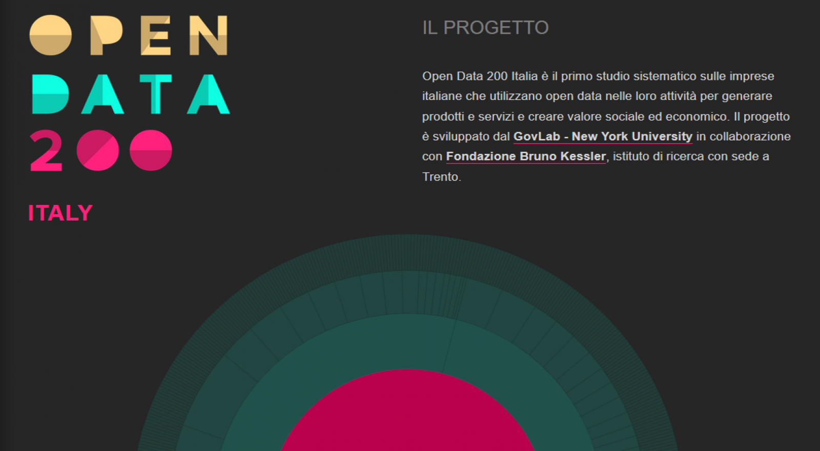 Open Data 200 Italia The First Census On Italian Companies Is Out